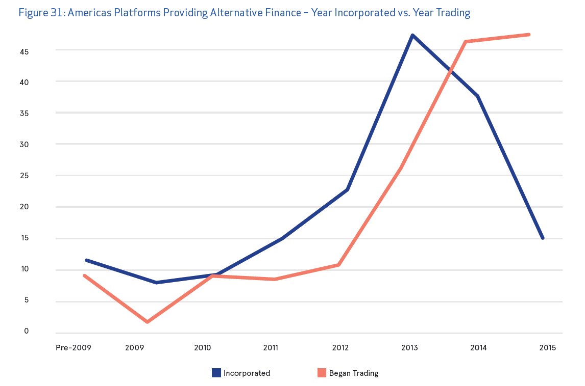 number of new platforms going down