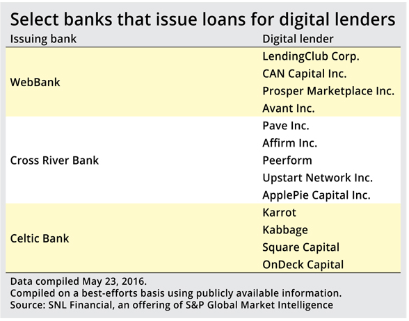 trio of banks exposure to marketplace lending
