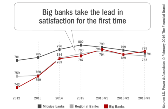 Big_banks_take_the_lead_in_satisfaction_for_the_first_time-565x366
