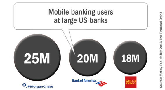 Mobile_banking_users_at_large_us_banks-565x308
