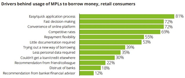 drivers-behind-usage-of-mpls-to-borrowe-money-retail-customers