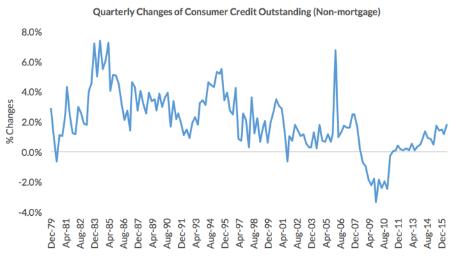 quarterly-consumer-credit-outstanding
