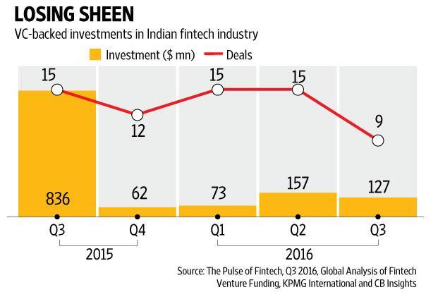 fintech investments india