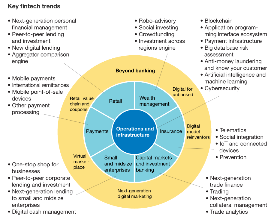 mckinsey-fintech-mature-changes