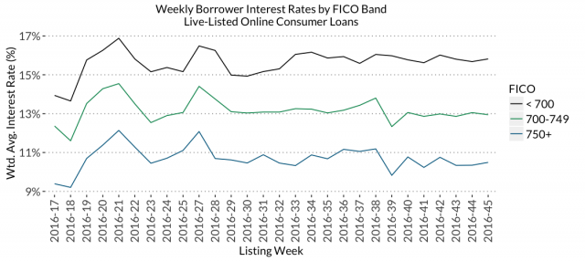weekly borrower interest rates by FICO band
