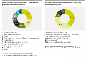 millennial asset allocation