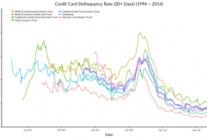 credit card delinquency rates