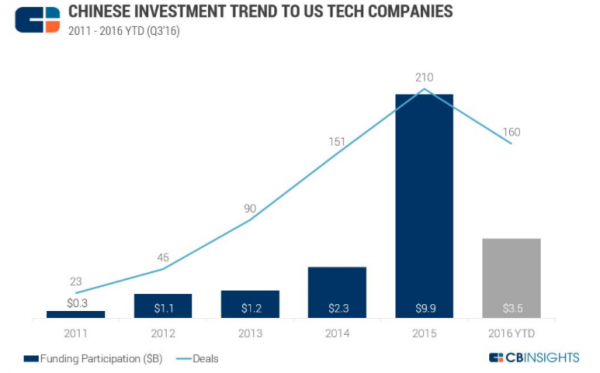 chinese investment u.s. tech