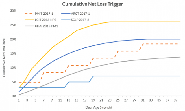 cumulative net trigger loss