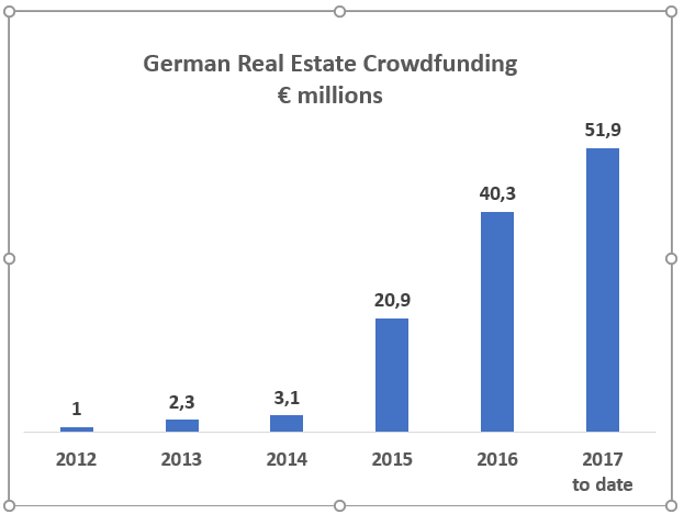 German real estate crowdfunding