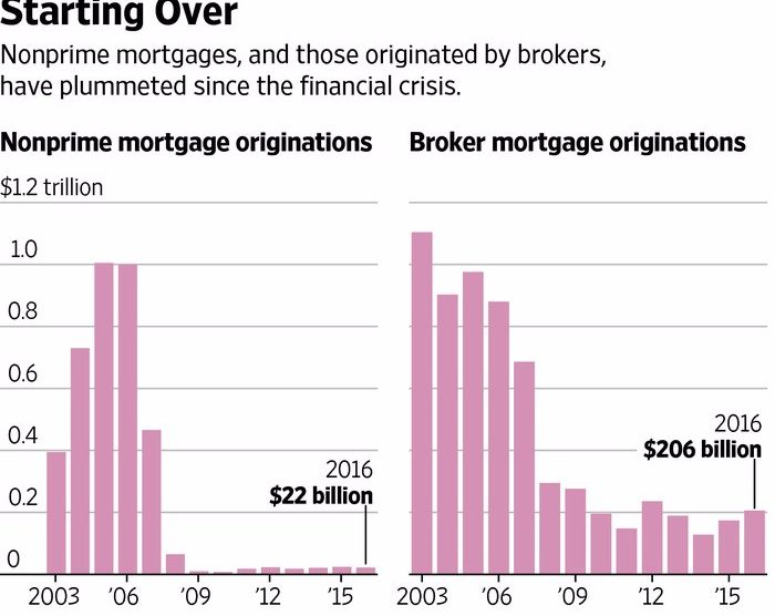 nonprime mortgages