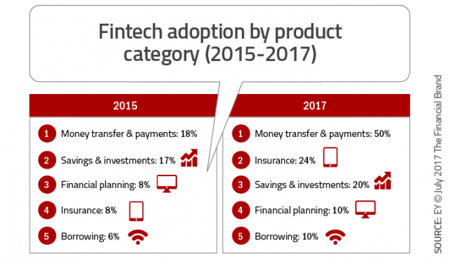 fintech adoption product category