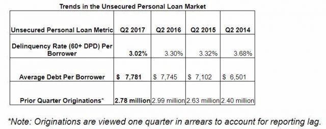 unsecured personal loan market