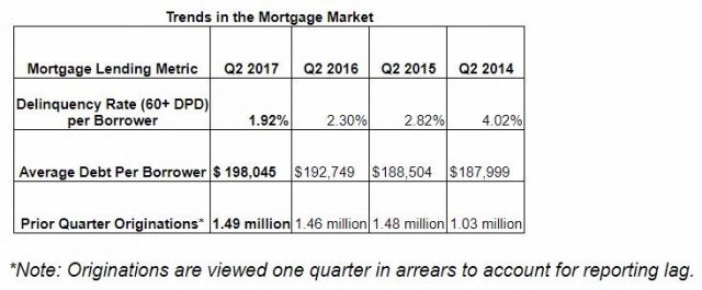 mortgage market TransUnion