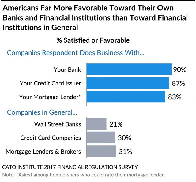 banks consumers