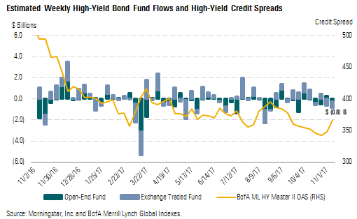 high yield fund flows