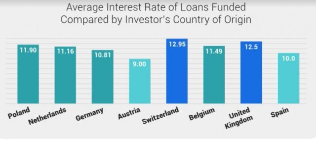 average interest rate of loans