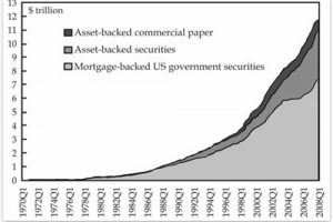 growth of securitization