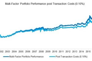 multi-factor portfolio performance