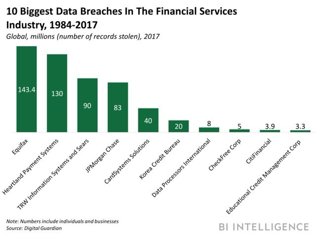 financial data breaches