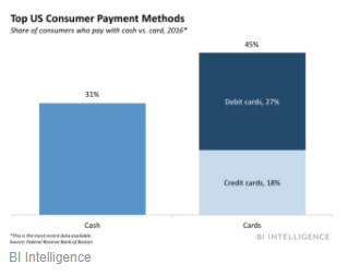 Top US Consumer Payment Methods
