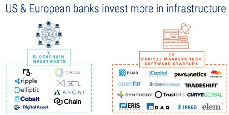 Banks invest in Infrastucture