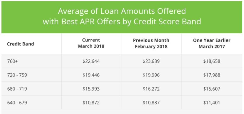 Average Loan amounts