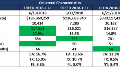 FREED 2018-1 collateral characteristics