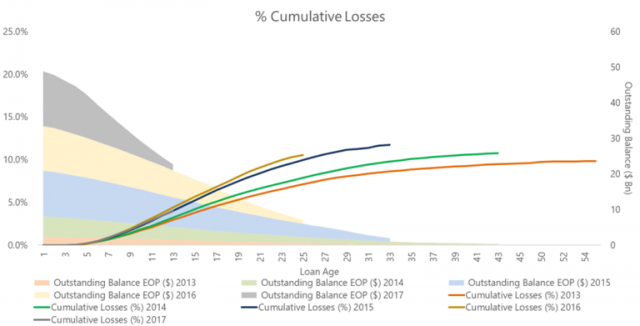 cumulative losses