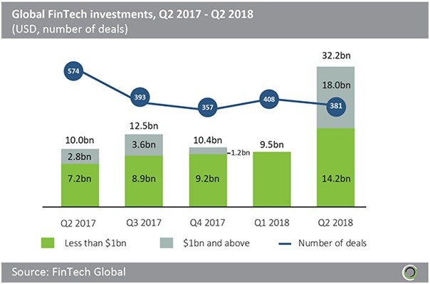 Global FinTech Investments 2017-2018