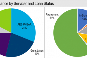 Student Loan Balance by Servicer and Loan Status