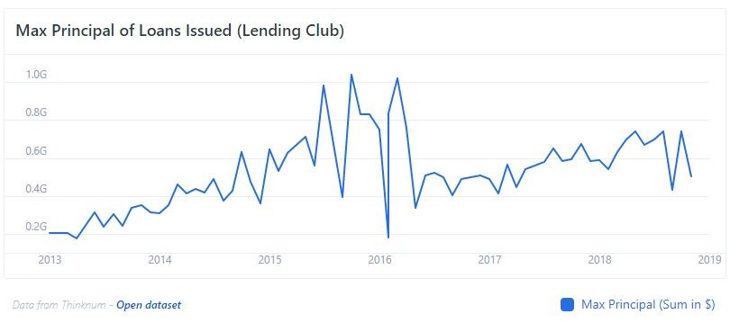 Max Principal of Loans Issued by Lending Club