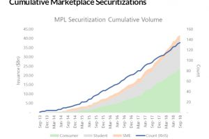 Cumulative MPL securitizations