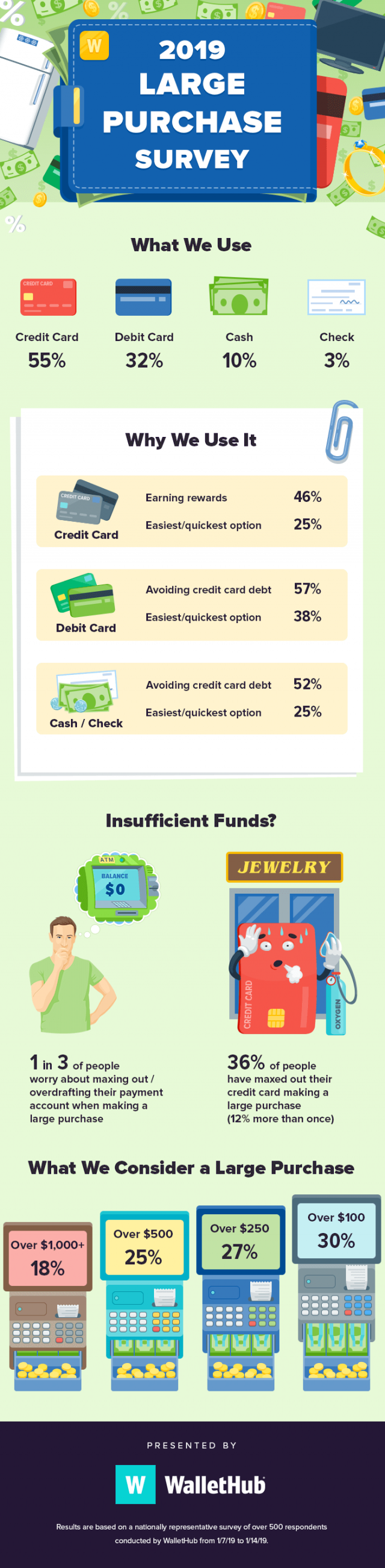 Credit card survey